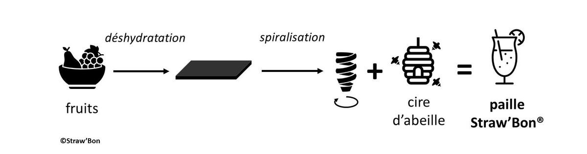 Process strawbon